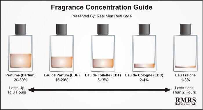 Духи, туалетная вода, парфюм … В чем разница?