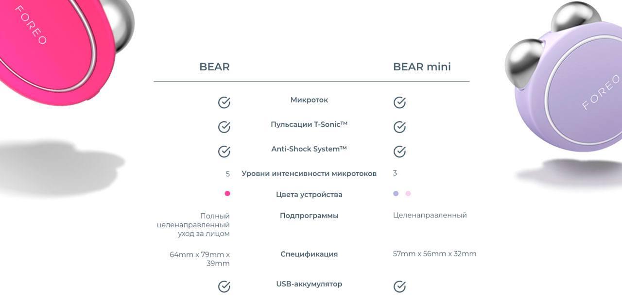 сравнениие FOREO BEAR и FOREO BEAR Mini
